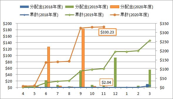 2020年11月の米国ETF・MMFからの分配金推移