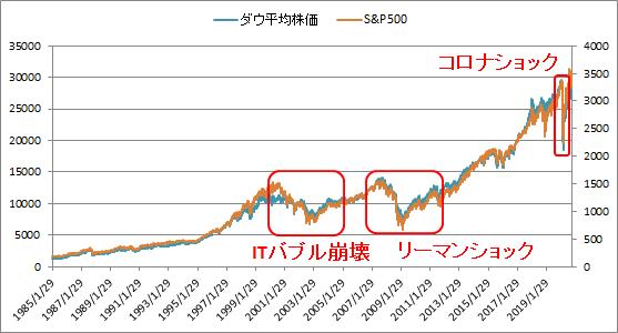 ダウ平均株価とS&P500から見る過去の株価暴落