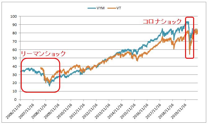 市場価格は幅広く分散投資されていても大きく下落する