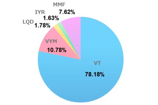 2020年12月の米国ETF、MMFの保有割合