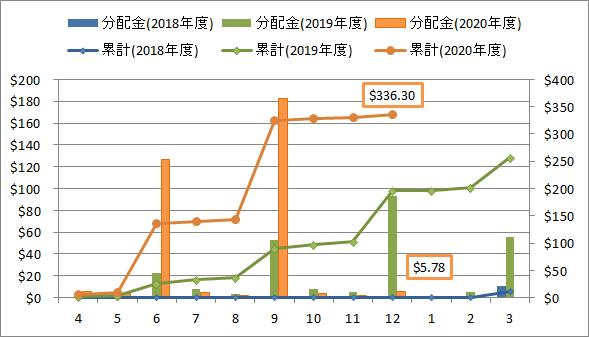 2020年12月の米国ETF・MMFからの分配金推移