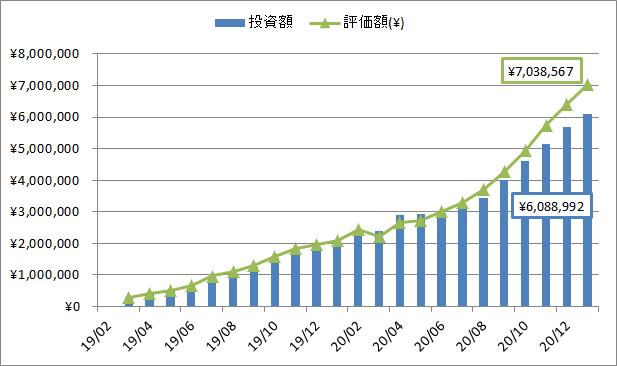 2021年1月の米国ETF・MMFへの投資額・評価額推移