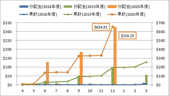 2021年1月の米国ETF・MMFからの分配金推移