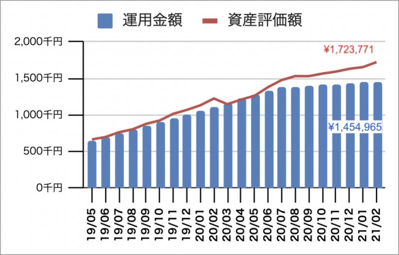 2021年2月の企業型確定拠出年金(企業型DC)の運用実績