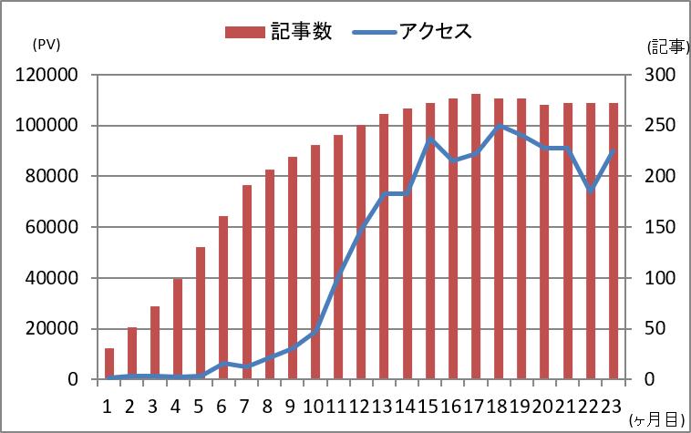 (ブログ運営)2021年2月時点の記事数とアクセス数