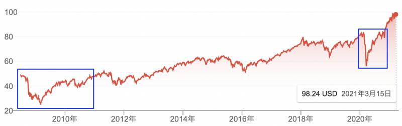 VTの市場価格は右肩上がり