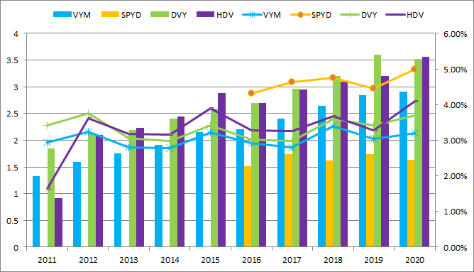 VYM、SPYD、DVY、HDVの分配金、利回り推移