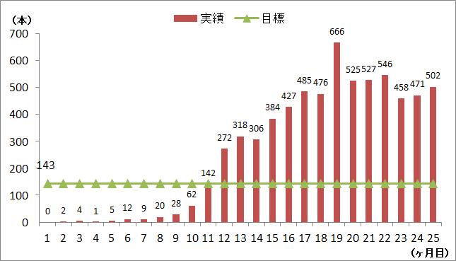 2021年4月時点の実績