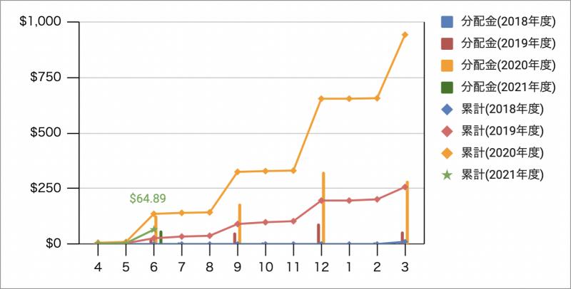 米国ETFとMMFの分配金