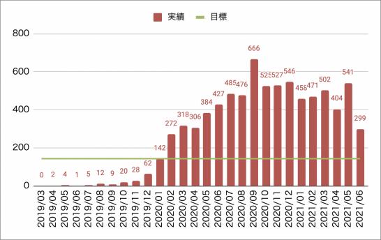 2021年6月時点の収益実績