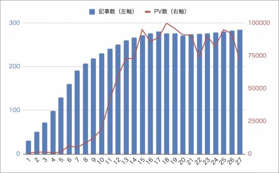 2021年6月時点のPV実績