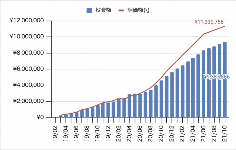 2021年10月時点の米国ETF・MMFへの投資額・評価額推移