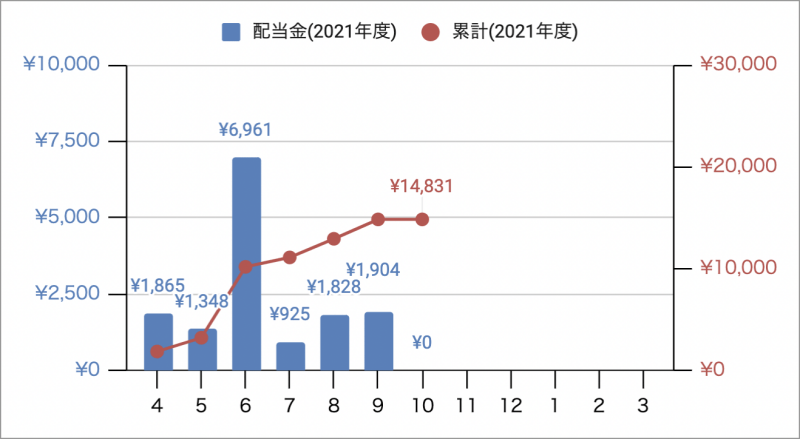 2021年10月時点の日本の株式投資などによる配当金実績