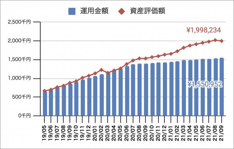 2021年10月時点の企業型確定拠出年金(企業型DC)の運用実績